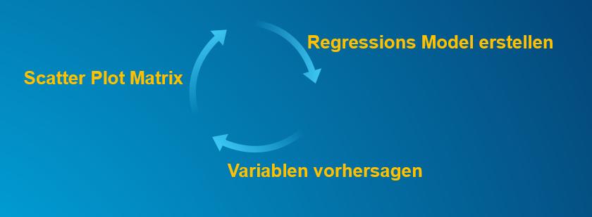 Workflow zur besseren Analyse von Attributen, mit den neuen Fuktionen in Insights for ArcGIS 2.3