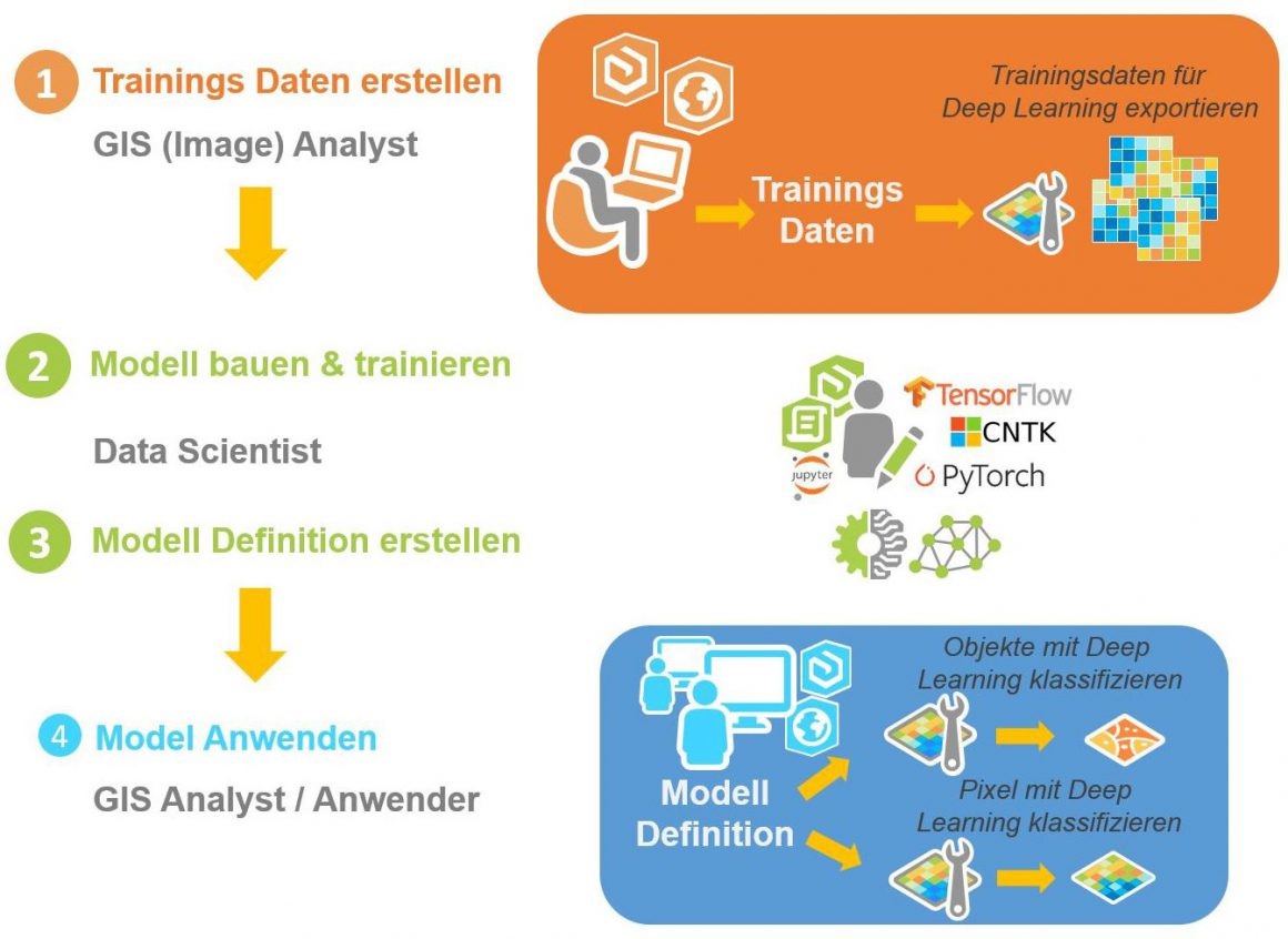 Deep Learning mit ArcGIS Pro   ArcGIS Blog