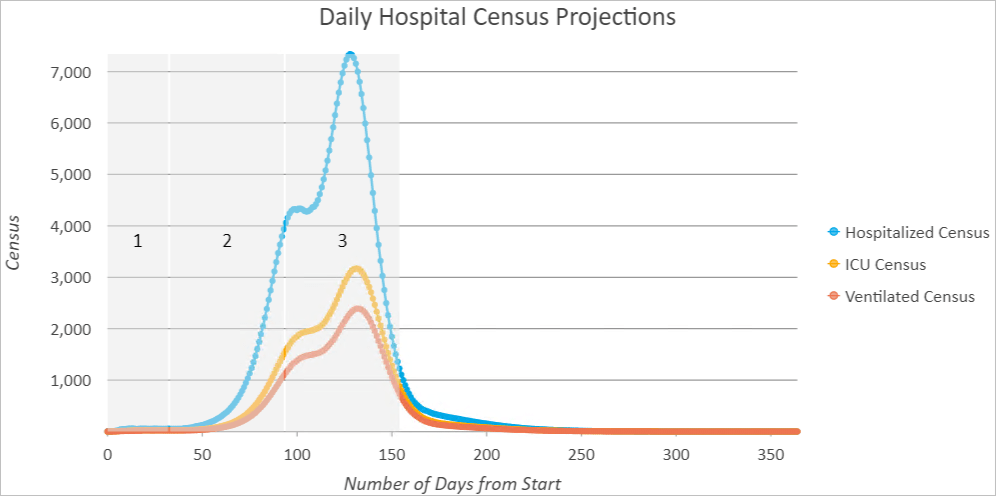 Simulating the effects of removing an intervention on hospitalization rates